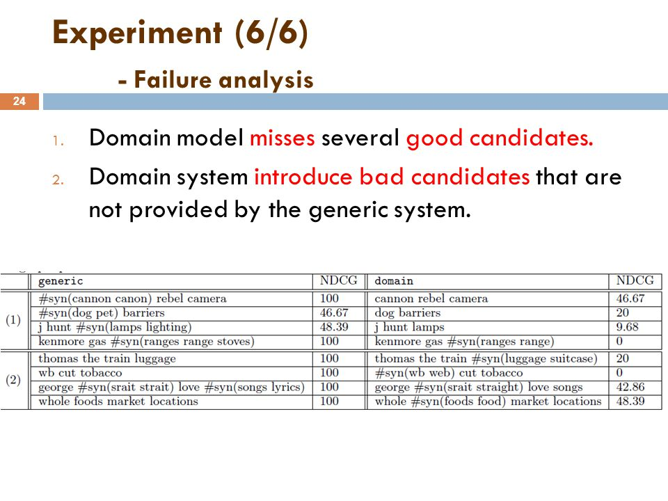 Experiment (6/6) - Failure analysis 24 1. Domain model misses several good candidates.