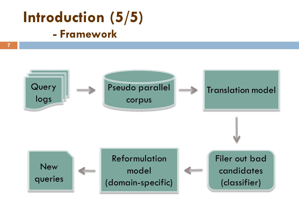 Outline 8  Introduction  Method − Pseudo parallel corpus − Translation model − Reformulation model − Candidate query generation  Experiment  Conclusions