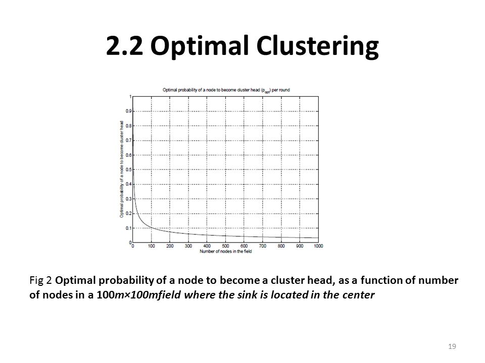 2.2 Optimal Clustering Fig 2 Optimal probability of a node to become a cluster head, as a function of number of nodes in a 100m×100mfield where the si