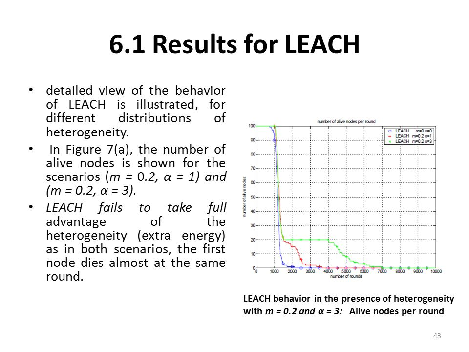 6.1 Results for LEACH detailed view of the behavior of LEACH is illustrated, for different distributions of heterogeneity. In Figure 7(a), the number