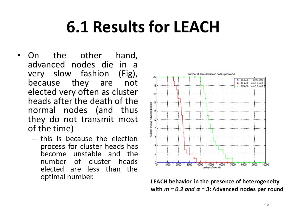 6.1 Results for LEACH On the other hand, advanced nodes die in a very slow fashion (Fig), because they are not elected very often as cluster heads aft