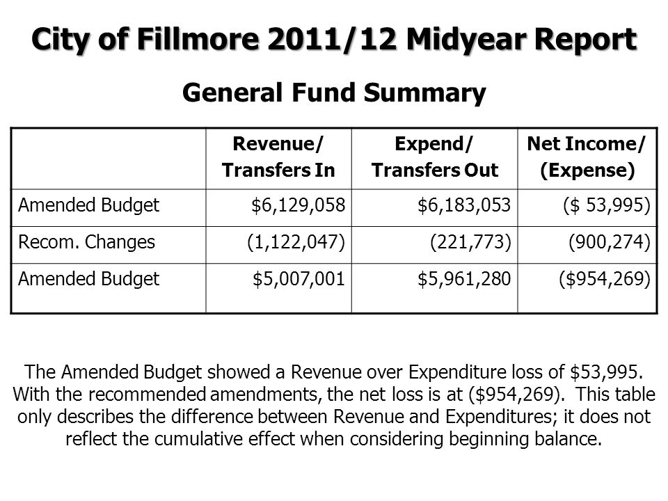 Revenue/ Transfers In Expend/ Transfers Out Net Income/ (Expense) Amended Budget $6,129,058$6,183,053($ 53,995) Recom.