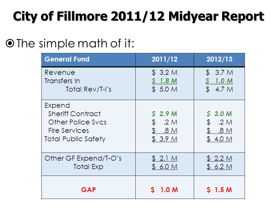  The simple math of it: General Fund2011/122012/13 Revenue Transfers In Total Rev/T-I's $ 3.2 M $ 1.8 M $ 5.0 M $ 3.7 M $ 1.0 M $ 4.7 M Expend Sheriff Contract Other Police Svcs Fire Services Total Public Safety $ 2.9 M $.2 M $.8 M $ 3.9 M $ 3.0 M $.2 M $.8 M $ 4.0 M Other GF Expend/T-O's Total Exp $ 2.1 M $ 6.0 M $ 2.2 M $ 6.2 M GAP$ 1.0 M$ 1.5 M City of Fillmore 2011/12 Midyear Report