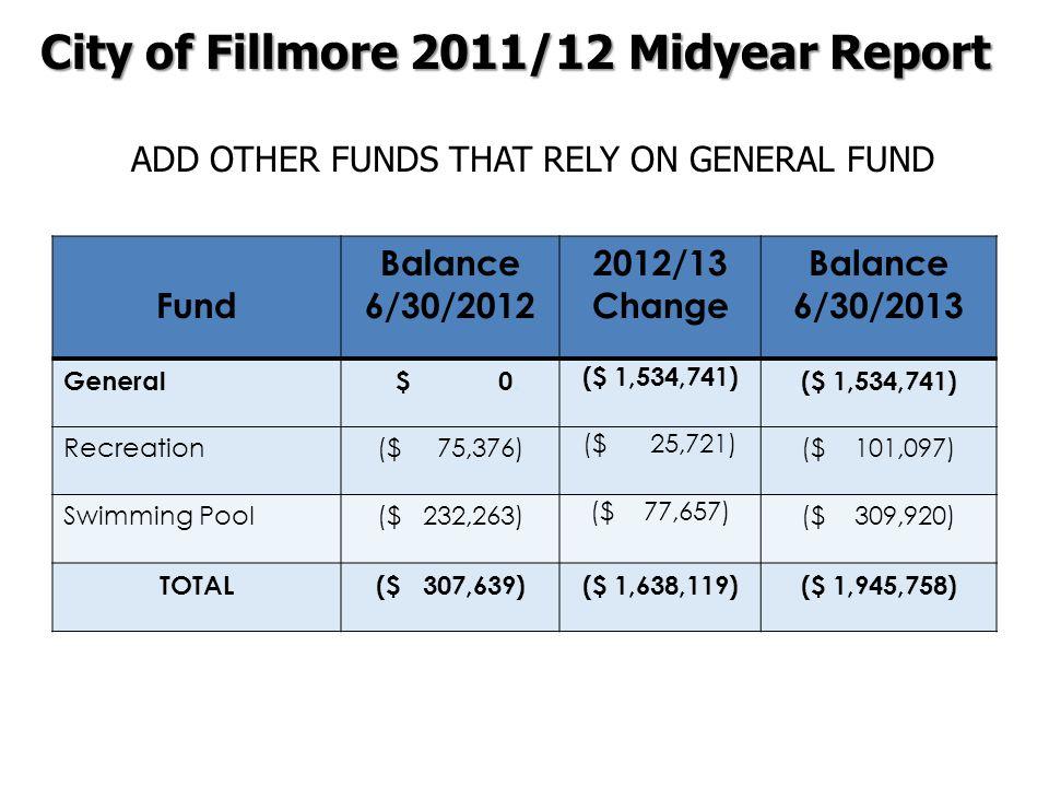 Fund Balance 6/30/2012 2012/13 Change Balance 6/30/2013 General $ 0. ($ 1,534,741) Recreation($ 75,376) ($ 25,721) ($ 101,097) Swimming Pool($ 232,263