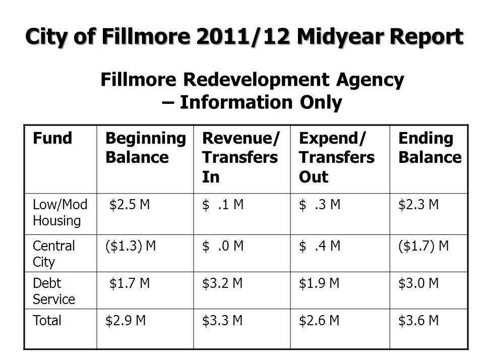 Fillmore Redevelopment Agency – Information Only FundBeginning Balance Revenue/ Transfers In Expend/ Transfers Out Ending Balance Low/Mod Housing $2.5 M$.1 M$.3 M$2.3 M Central City ($1.3) M$.0 M$.4 M($1.7) M Debt Service $1.7 M$3.2 M$1.9 M$3.0 M Total$2.9 M$3.3 M$2.6 M$3.6 M City of Fillmore 2011/12 Midyear Report