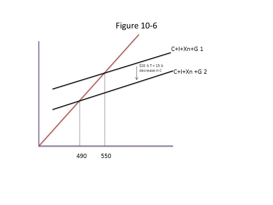 Figure 10-6 490 550 C+I+Xn+G 1 $20 b T = 15 b decrease in C C+I+Xn +G 2