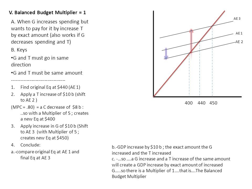 V. Balanced Budget Multiplier = 1 A. When G increases spending but wants to pay for it by increase T by exact amount (also works if G decreases spendi