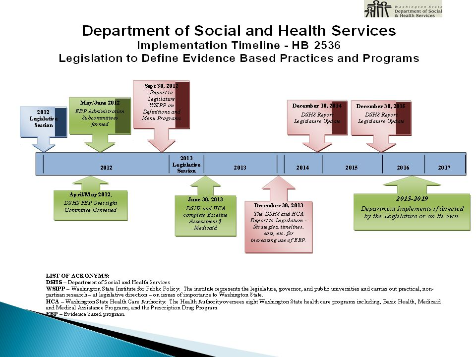  By June 30, 2013 compile a baseline assessment of the utilization of evidence-based and research-based practices in child welfare, juvenile rehabilitation and children's mental health services.