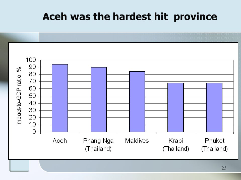23 Aceh was the hardest hit province
