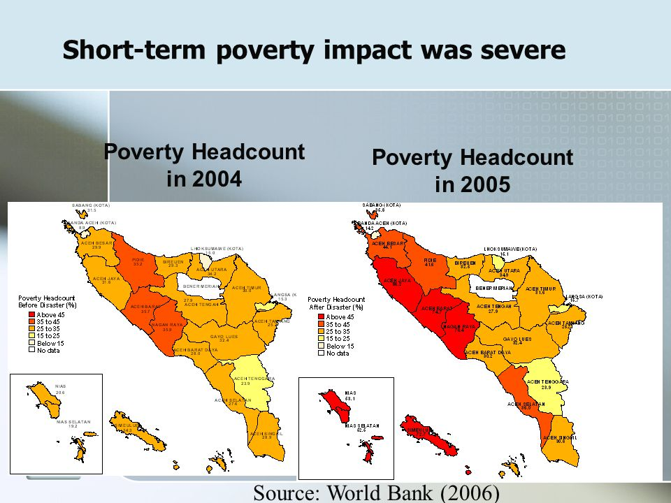 24 Short-term poverty impact was severe Poverty Headcount in 2005 Poverty Headcount in 2004 Source: World Bank (2006)