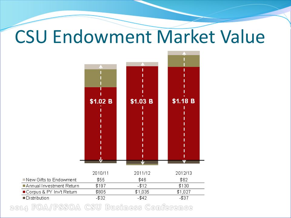 CSU Endowment Market Value