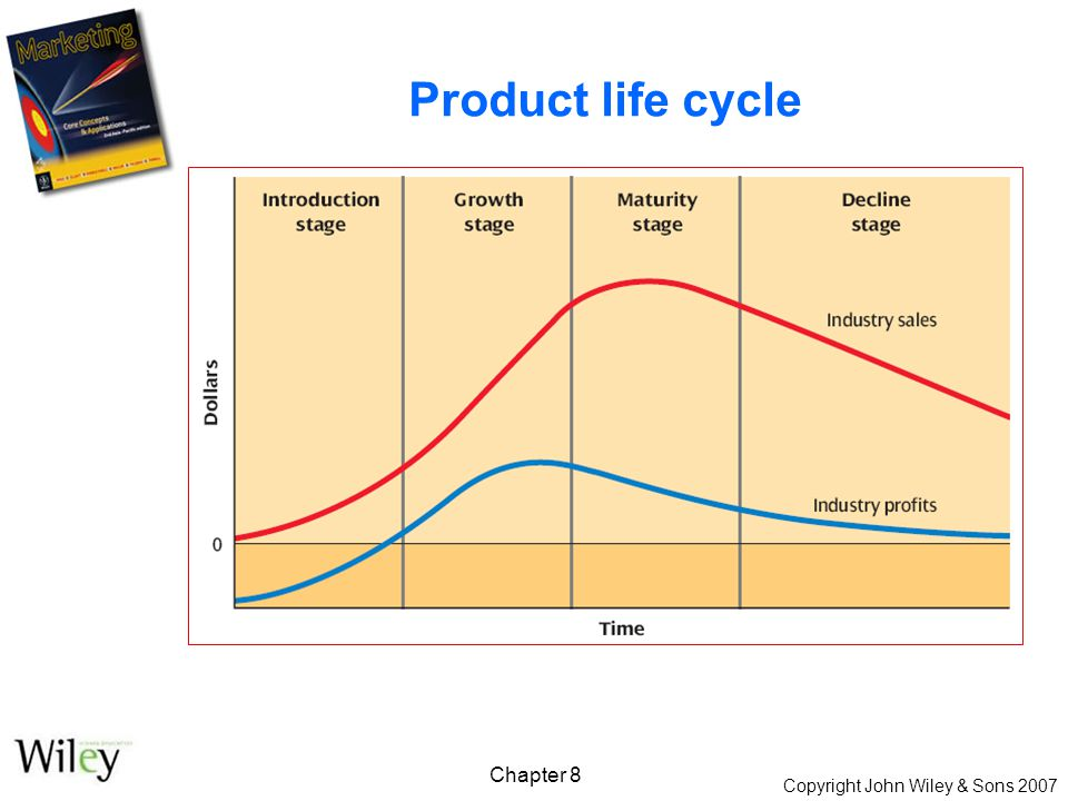 Copyright John Wiley & Sons 2007 Chapter 8 Product life cycle