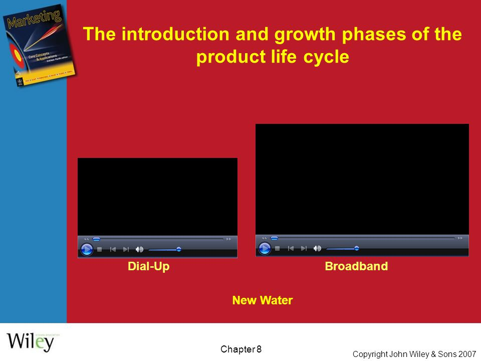 Copyright John Wiley & Sons 2007 Chapter 8 The introduction and growth phases of the product life cycle New Water Dial-UpBroadband