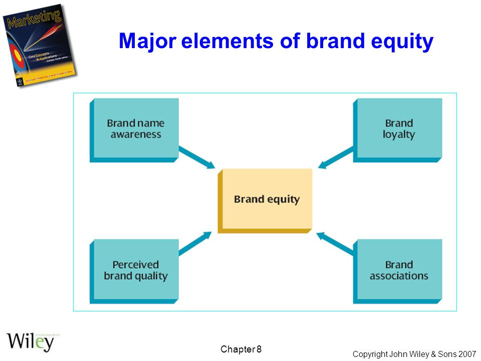 Copyright John Wiley & Sons 2007 Chapter 8 Major elements of brand equity