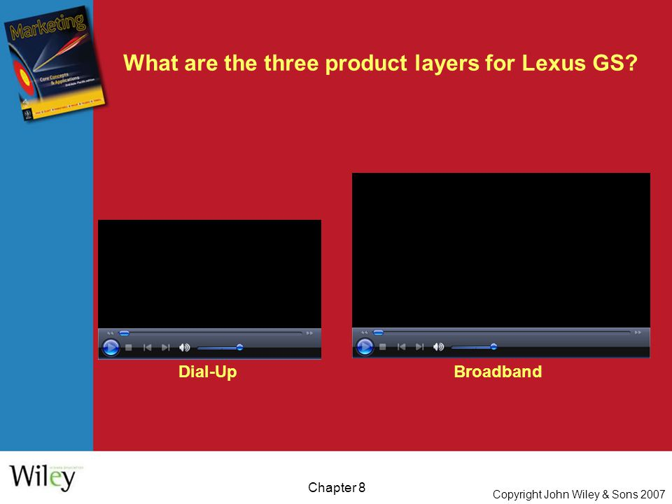 Copyright John Wiley & Sons 2007 Chapter 8 What are the three product layers for Lexus GS.