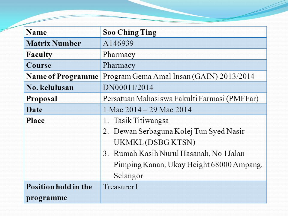 NameSoo Ching Ting Matrix NumberA146939 FacultyPharmacy CoursePharmacy Name of ProgrammeProgram Gema Amal Insan (GAIN) 2013/2014 No.