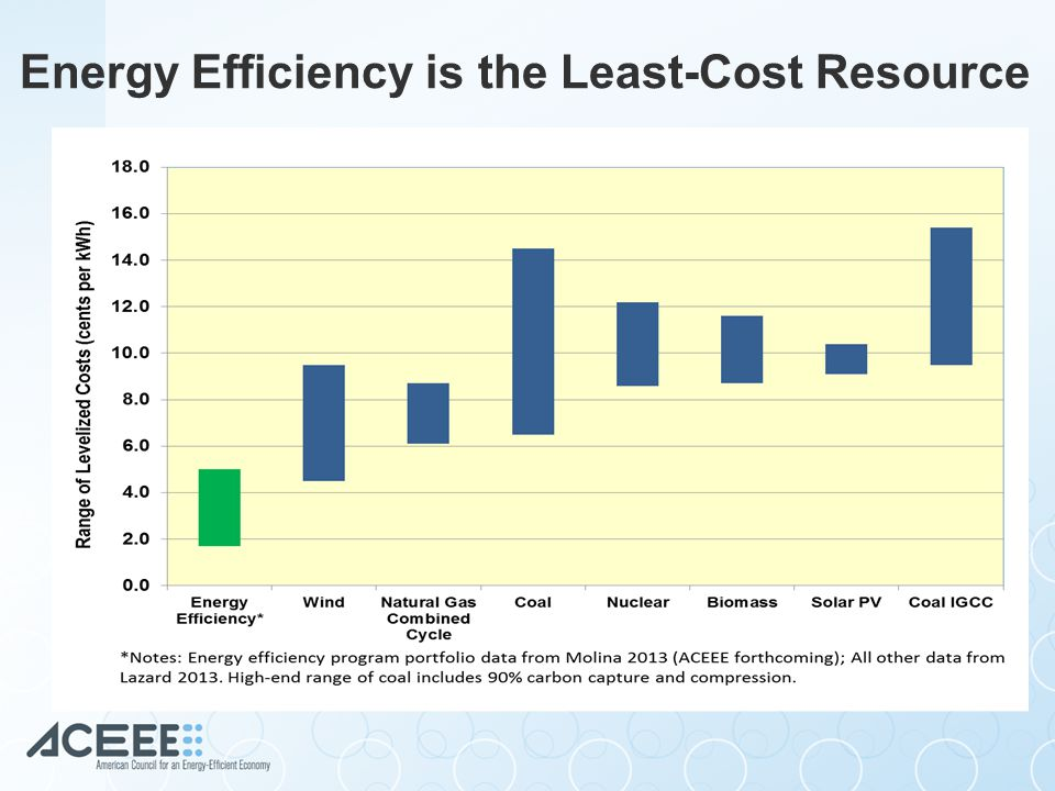 Energy Efficiency is the Least-Cost Resource