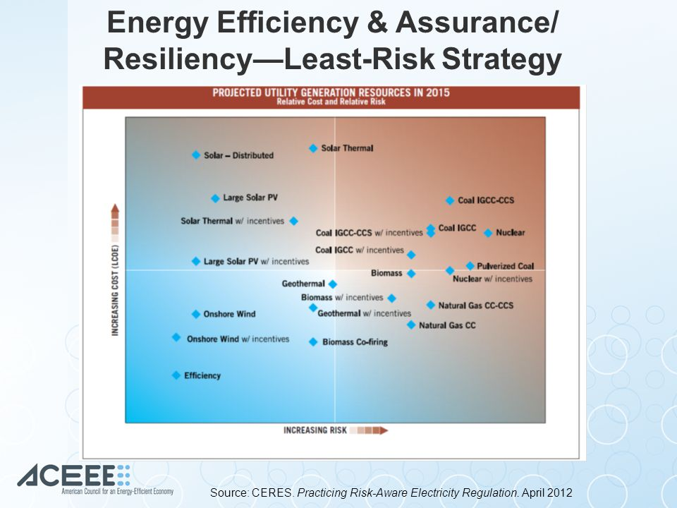Energy Efficiency as a Resource: Integrated Resource Planning Regulatory Assistance Project, 2013