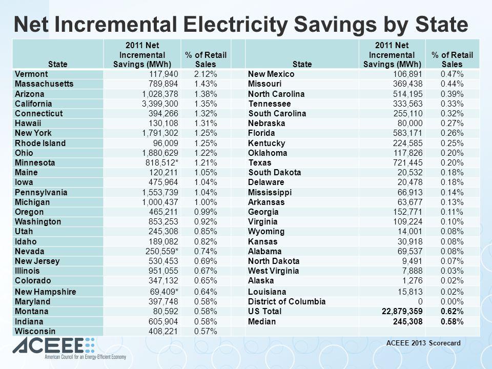 Reduced customer energy bills Job creation / economic growth Meeting / exceeding future energy savings targets Quantifiable Metrics for Success