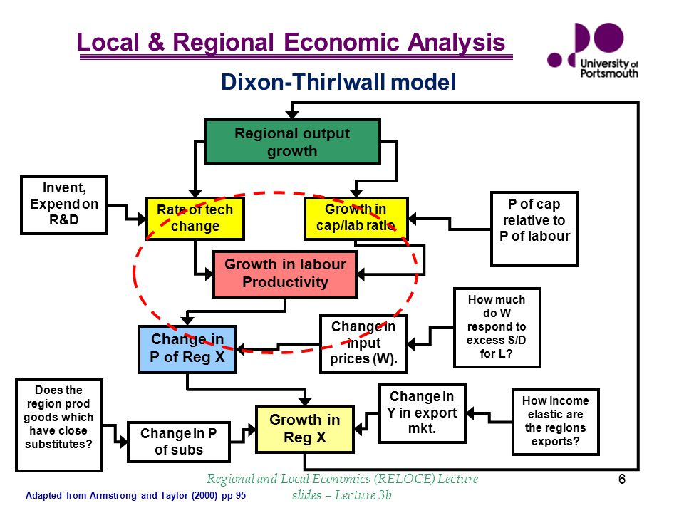 Local & Regional Economic Analysis Regional and Local Economics (RELOCE) Lecture slides – Lecture 3b 7 Thirwall – Dixon model in algebraic form (1)(2) (3)(4) By substituting into eq.