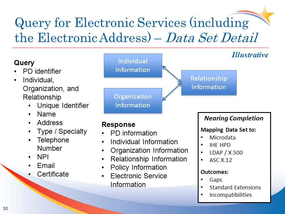 Query for Electronic Services (including the Electronic Address) – Data Set Detail Query PD identifier Individual, Organization, and Relationship Unique Identifier Name Address Type / Specialty Telephone Number NPI Email Certificate Response PD information Individual Information Organization Information Relationship Information Policy Information Electronic Service Information Individual Information Relationship Information Organization Information Nearing Completion Mapping Data Set to: Microdata IHE HPD LDAP / X.500 ASC X.12 Outcomes: Gaps Standard Extensions Incompatibilities 10 Illustrative