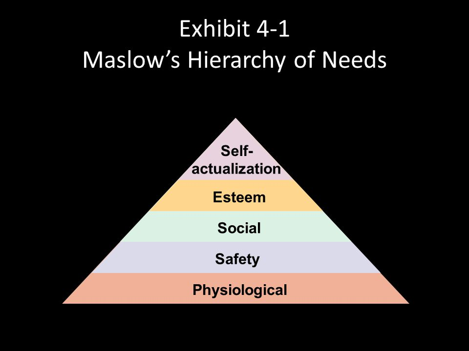 Maslow's Hierarchy of Needs Physiological Safety Social Esteem Self-actualization