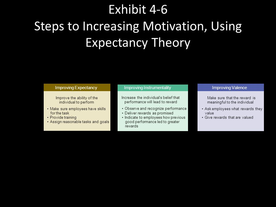 Exhibit 4-5 How Does Expectancy Theory Work? Expectancy Effort Performance Link E=0 No matter how much effort I put in, probably not possible to memor