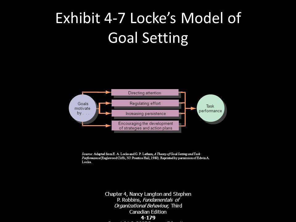 Goals Should Be SMART For goals to be effective, they should be SMART: Chapter 4, Nancy Langton and Stephen P. Robbins, Fundamentals of Organizational