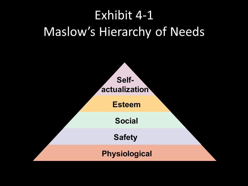 Maslow's Hierarchy of Needs Esteem – Includes internal esteem factors such as self- respect, autonomy, and achievement; and external esteem factors su