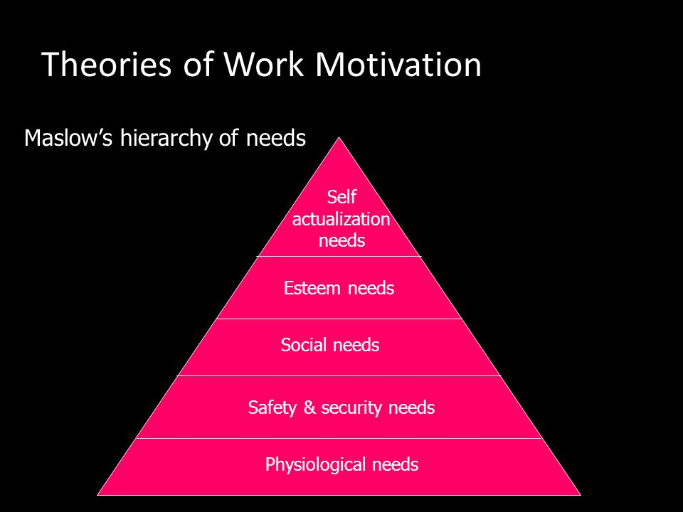 Theories of Work Motivation 3.Some needs are innate (natural / inherent) eg. the need for food & water; while some are acquired from social experience