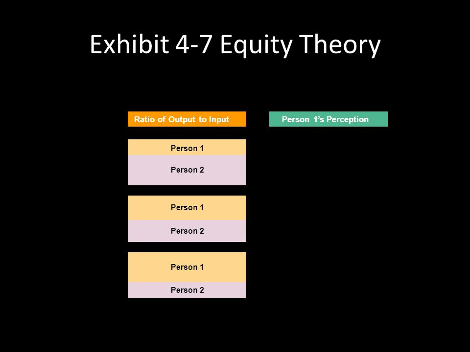 Equity Theory Main points – Individuals compare their job inputs and outcomes with those of others and then respond so as to eliminate any inequities.