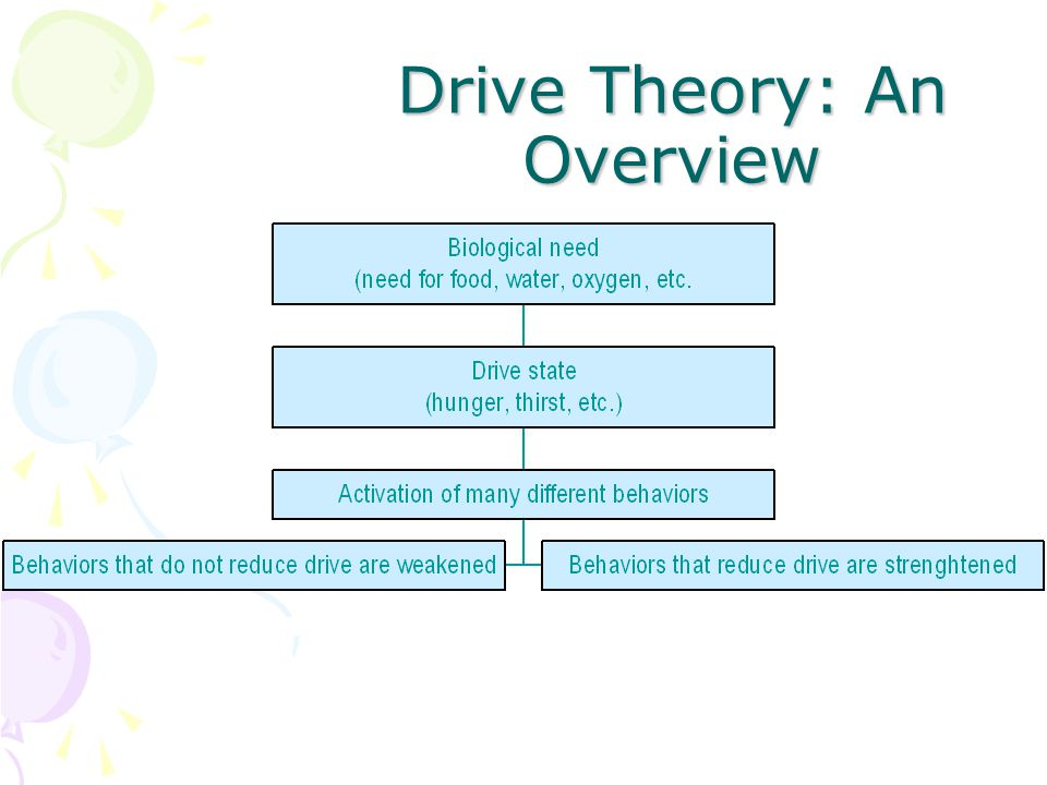 Drive Theory Biological needs arising within our bodies create unpleasant states of arousal Hunger, thirst, fatigue, etc. Homeostasis- balanced physio