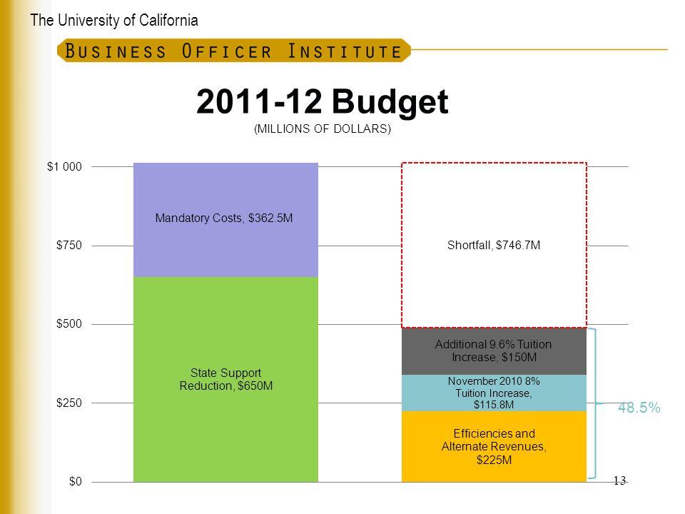 The University of California 2011-12 Budget (MILLIONS OF DOLLARS) 13 48.5%