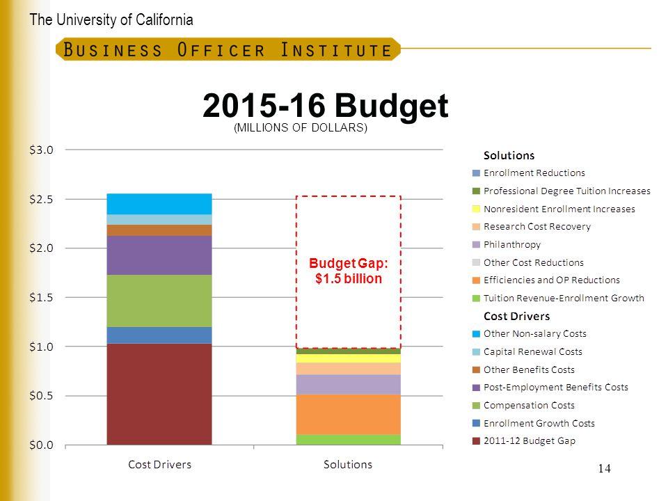 The University of California 2015-16 Budget 14 (MILLIONS OF DOLLARS) Budget Gap: $1.5 billion