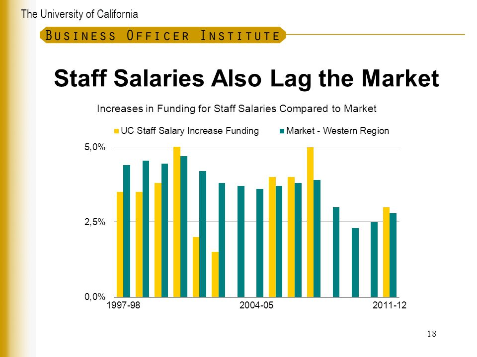The University of California Staff Salaries Also Lag the Market Increases in Funding for Staff Salaries Compared to Market 18