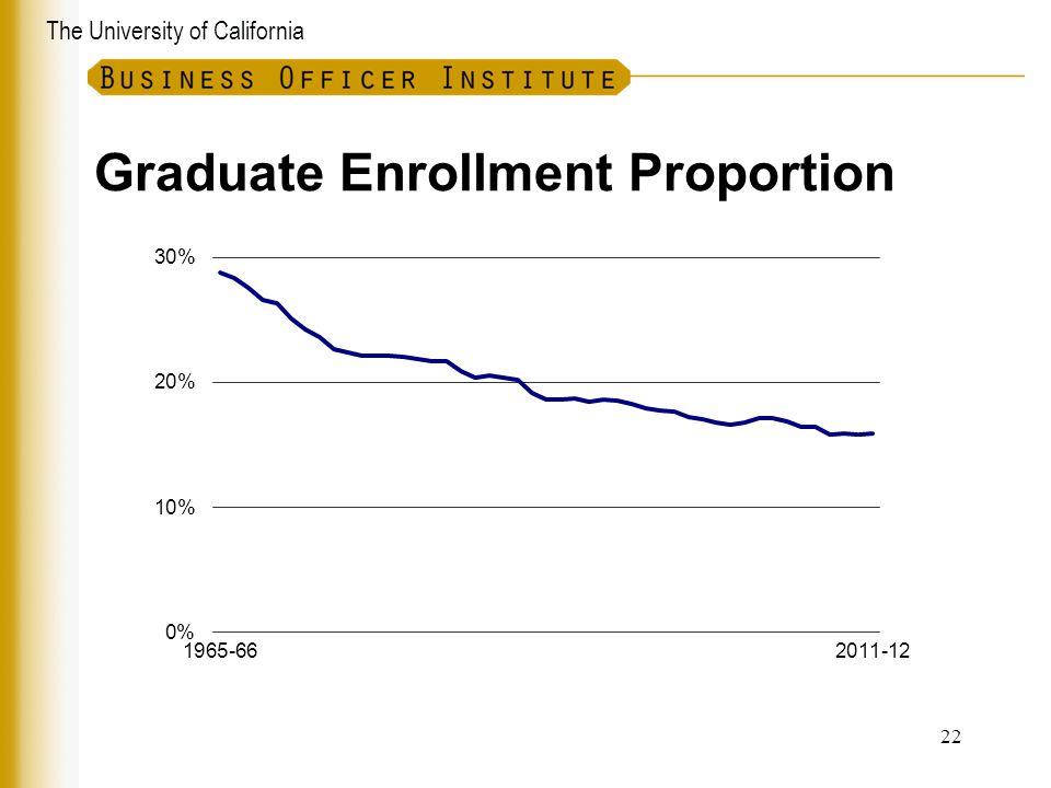 The University of California Graduate Enrollment Proportion 22