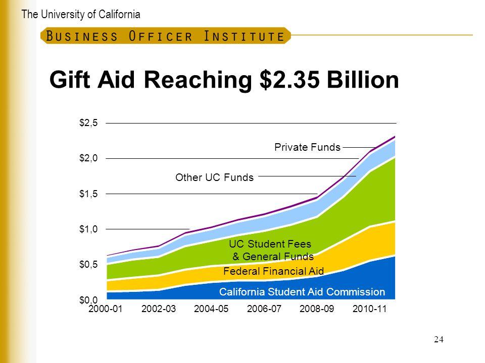 The University of California Gift Aid Reaching $2.35 Billion 24