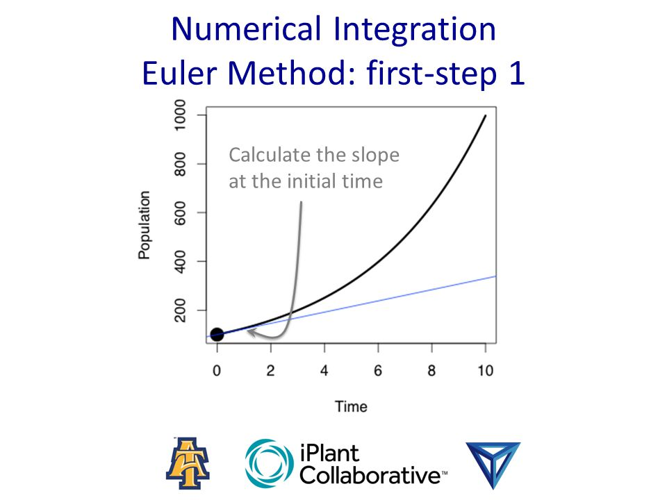 Numerical Integration Euler Method: first-step 1 Calculate the slope at the initial time