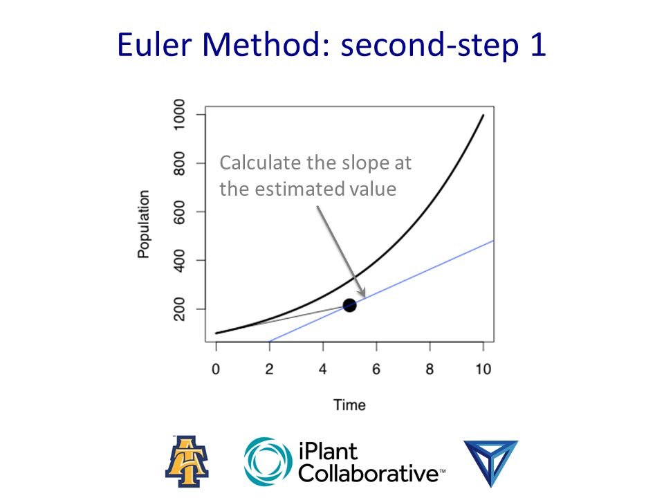 Euler Method: second-step 1 Calculate the slope at the estimated value