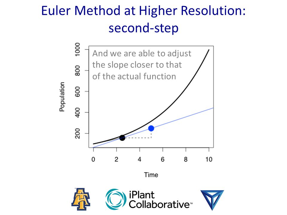 And we are able to adjust the slope closer to that of the actual function Euler Method at Higher Resolution: second-step