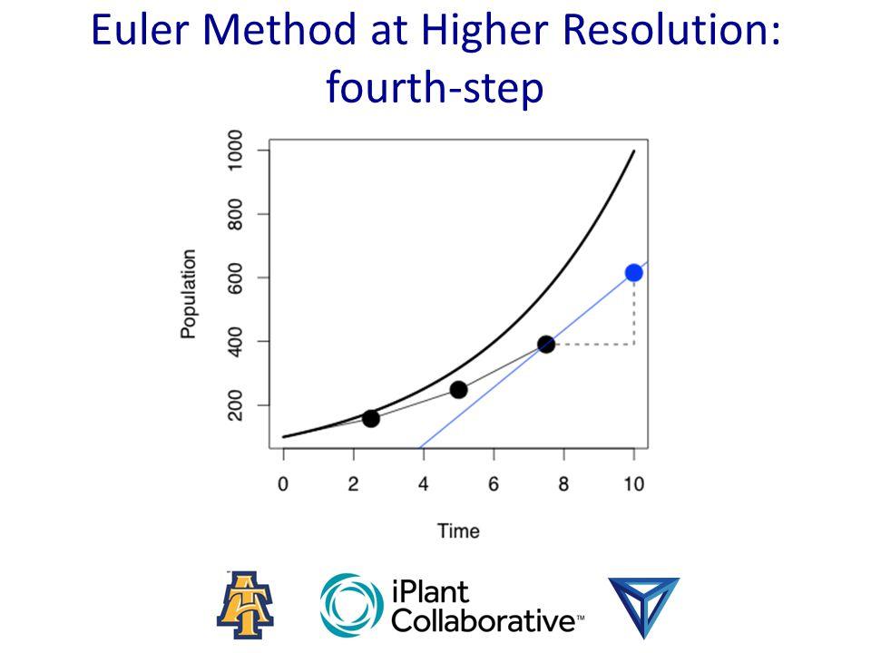 Euler Method at Higher Resolution: fourth-step