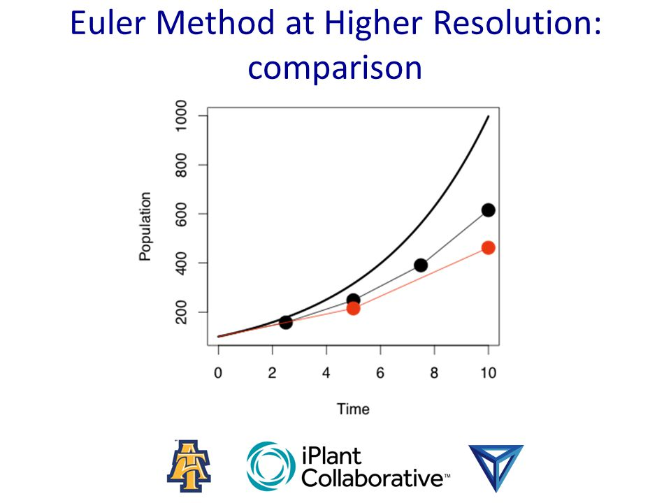 Euler Method at Higher Resolution: comparison