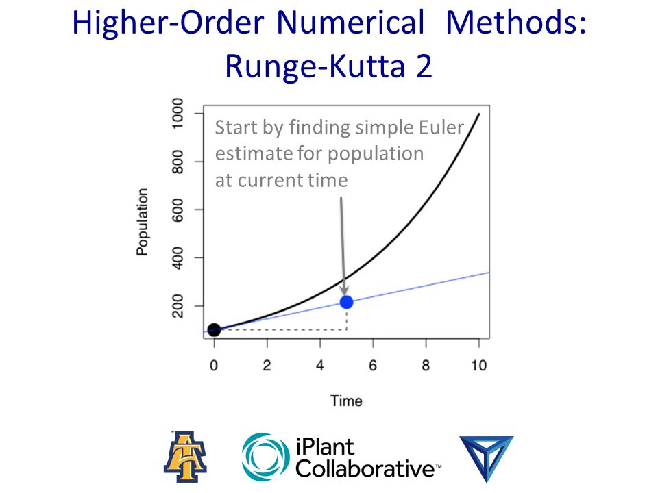 Higher-Order Numerical Methods: Runge-Kutta 2 Start by finding simple Euler estimate for population at current time