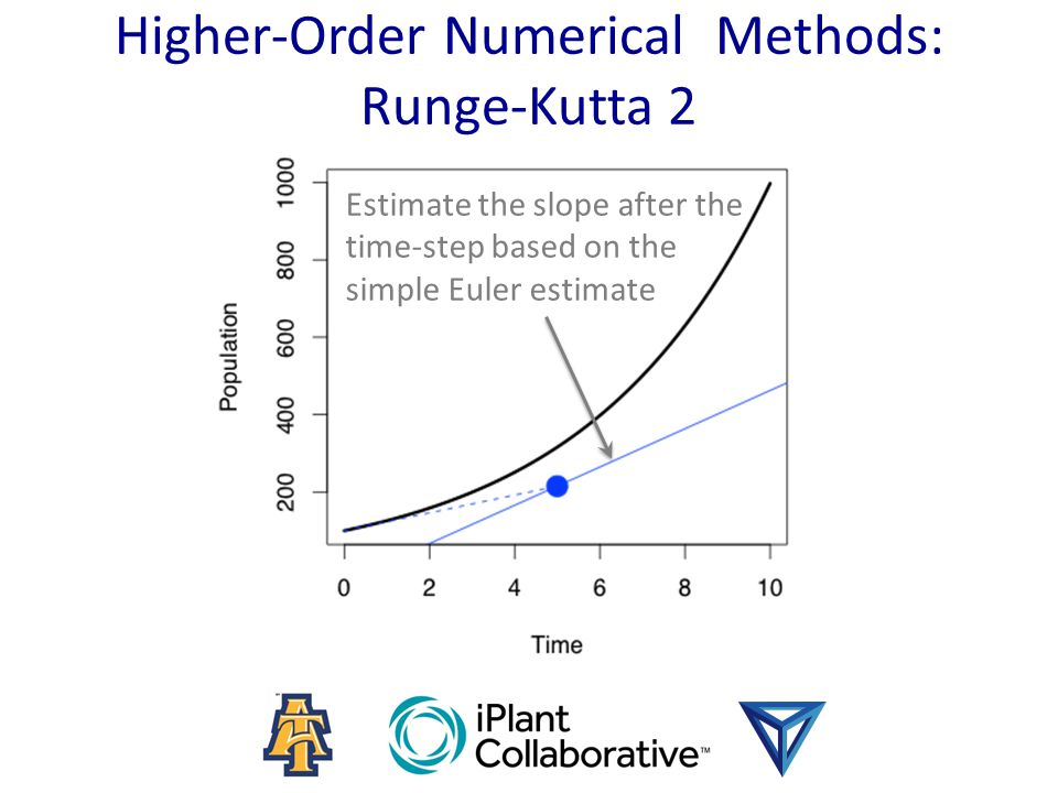 Higher-Order Numerical Methods: Runge-Kutta 2 Estimate the slope after the time-step based on the simple Euler estimate