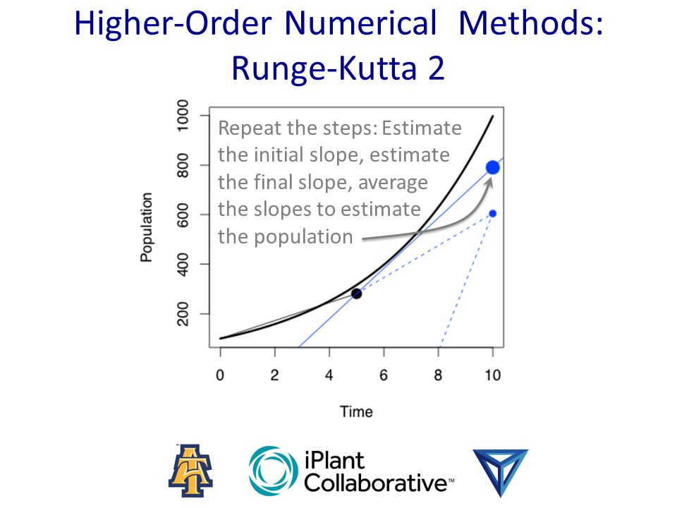 Higher-Order Numerical Methods: Runge-Kutta 2 Repeat the steps: Estimate the initial slope, estimate the final slope, average the slopes to estimate the population