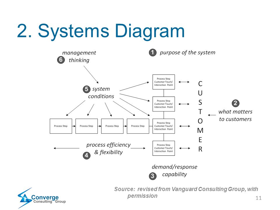 11 2. Systems Diagram Source: revised from Vanguard Consulting Group, with permission