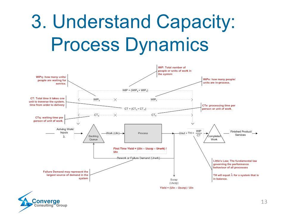 13 3. Understand Capacity: Process Dynamics