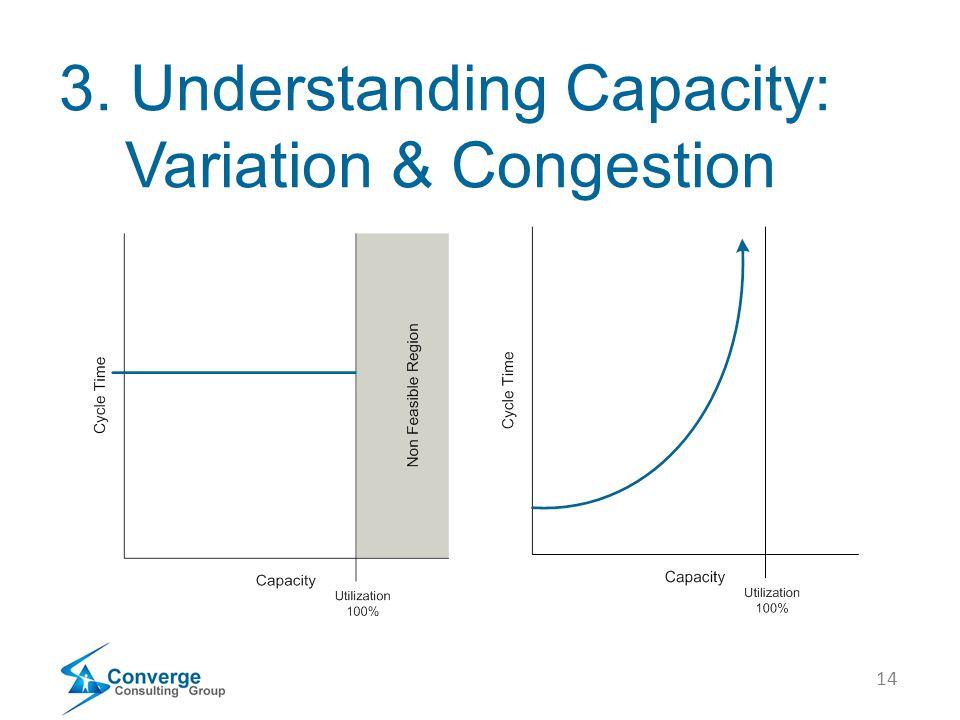 14 3. Understanding Capacity: Variation & Congestion