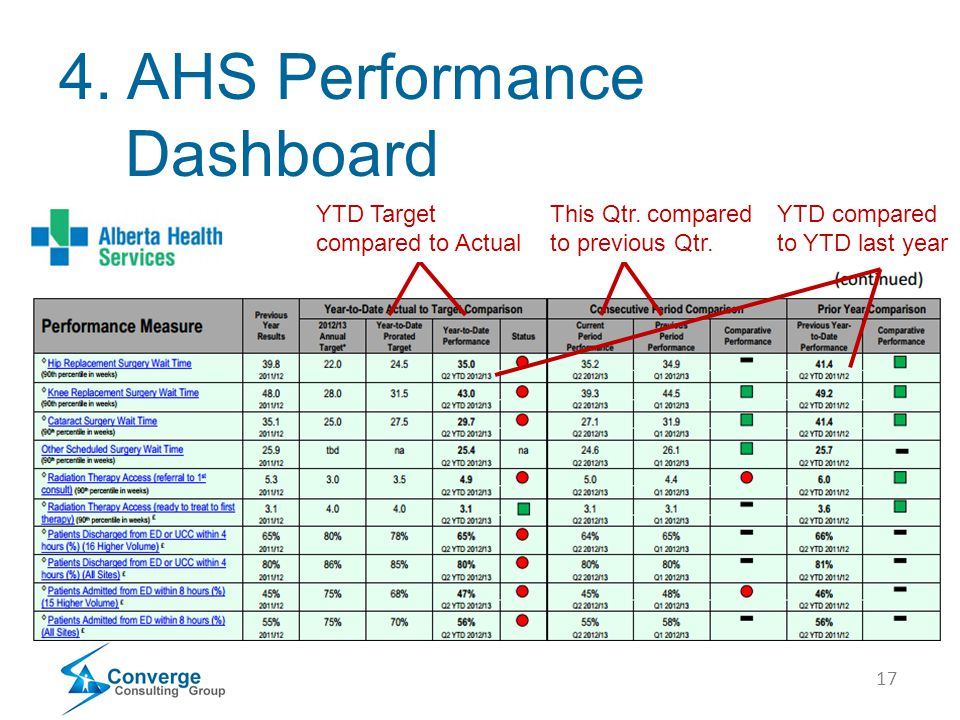 17 4. AHS Performance Dashboard YTD Target compared to Actual This Qtr. compared to previous Qtr. YTD compared to YTD last year