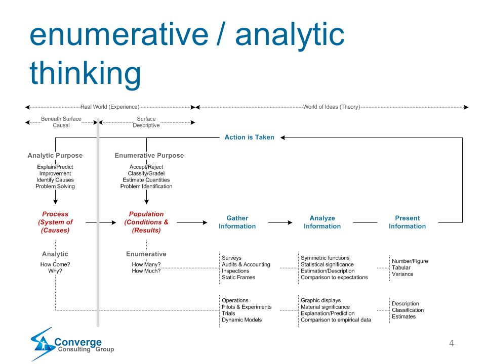 4 enumerative / analytic thinking